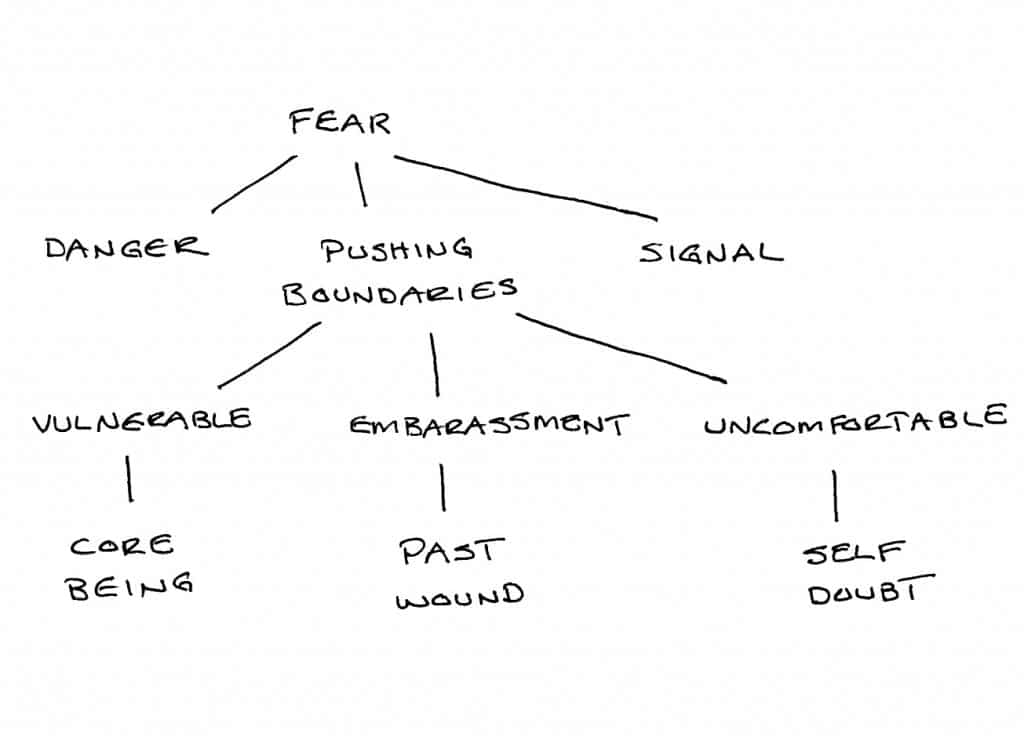 Paths Into Fear