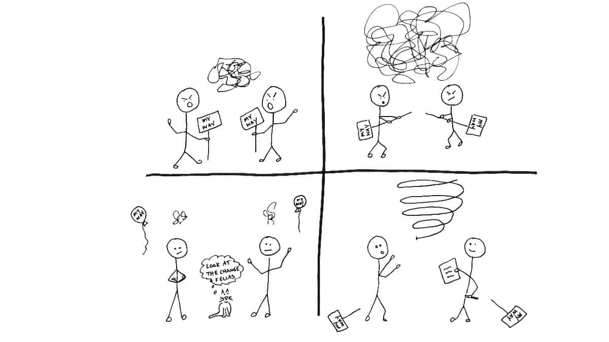 Four panels showing change from arguing to collaborating
